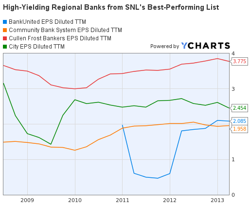 Regional Banks Earnings Per Share Graph