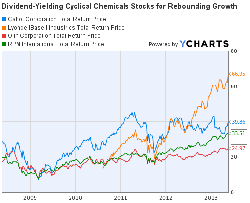 Cyclical Chemicals Stocks Total Return Price Graph