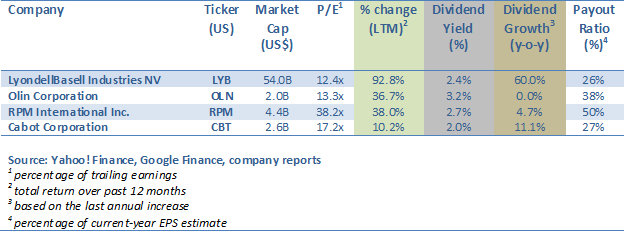 Cyclical Chemicals Stocks Dividend Table