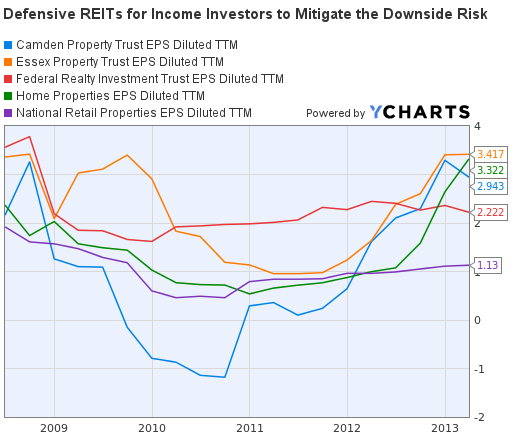 Defensive REITs Earnings Per Share Graph