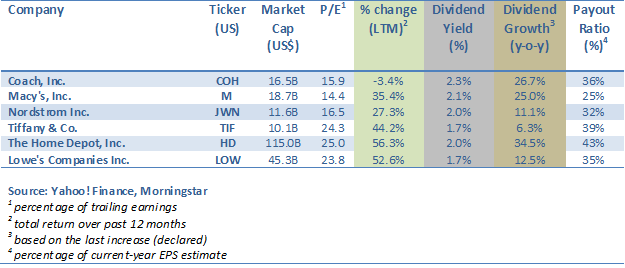 Retail Stocks Dividend Table