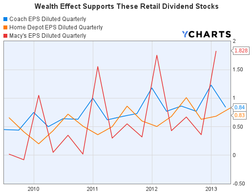 Retail Stocks Earnings Per Share Graph