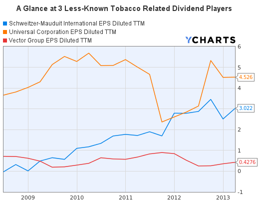 3 Tobacco Stocks Earnings-Per-Share Diluted (TTM) Graph