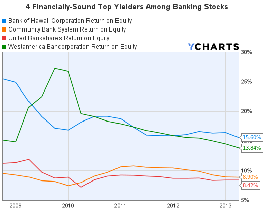 4 Financially-Sound Banking Stocks Return on Equity Graph