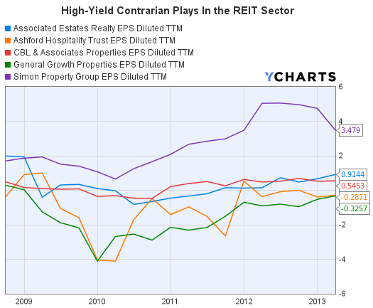 REITs Earnings Per Share Graph