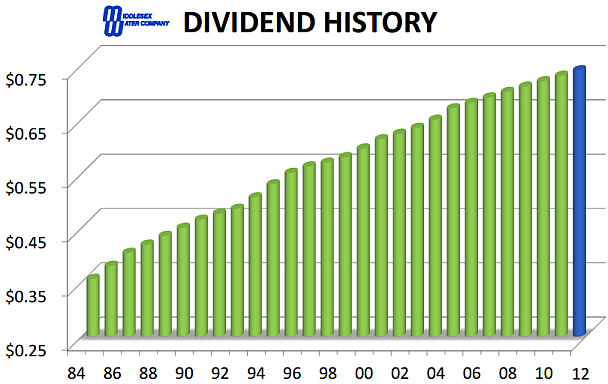 Middlesex Water Dividend History Graph