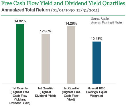 Free Cash Flow Yield and Dividend Yield Quartiles Graph