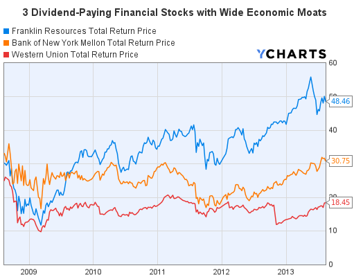3 Dividend-Paying Financial Stocks with Wide Economic Moats Total Return Price Graph