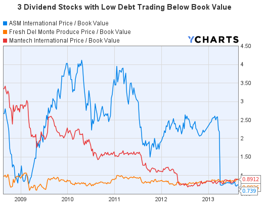 3 Dividend Stocks with Low Debt Trading Below Book Value Price/Book Graph