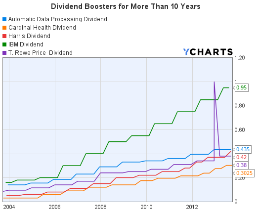 Dividend Boosters for More Than 10 Years