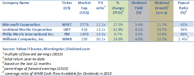 4 Rock-Solid High-Yielders with Double-Digit Dividend Growth