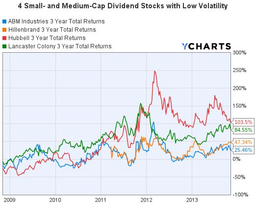 4 Low-Volatility Stocks 3 Years Total Returns Graph