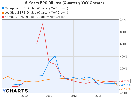 5 Years EPS Diluted (Quarterly YoY Growth) Graph of Caterpillar, Joy Global and Komatsu