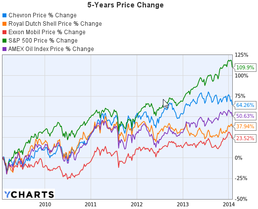 5-Years Price Change Graph of Chevron, Exxon Mobil and Royal Dutch Shell