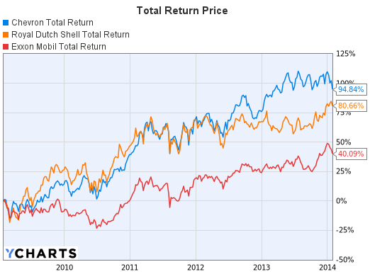 Total Return Price Graph of Chevron, Exxon Mobil and Royal Dutch Shell