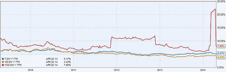 AT&T, Verizon and Vodafone 5-year Dividend Yield (TTM) Graph