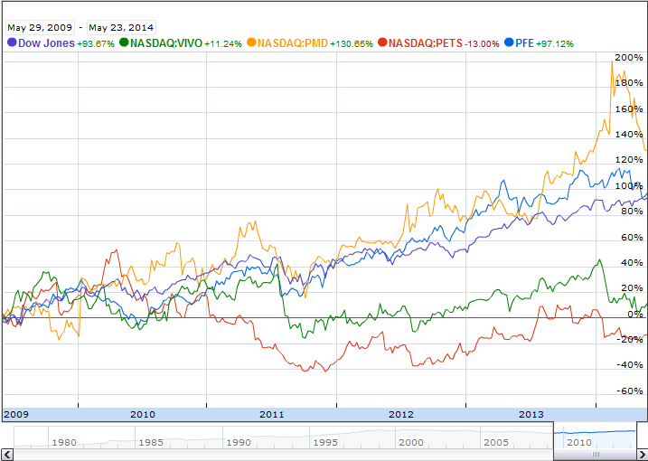 Small Cap Healthcare Stocks Compared With Pfizer Performance Graph
