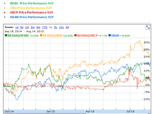 HBAN, UBCP, UBSI and WSBC Price Performance Year over Year Graph