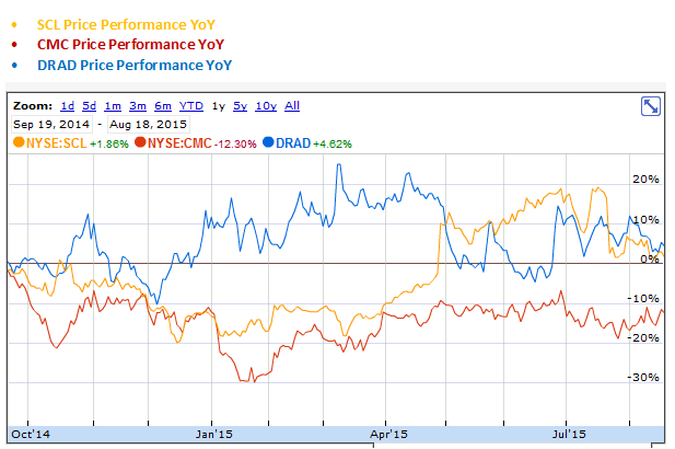 CMC, DRAD and SCL Price Performance Year over Year Graph