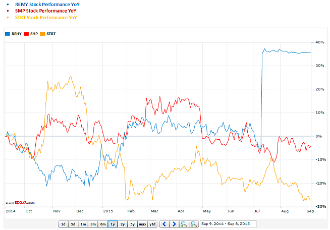 Remy International, Standard Motor Products and Strattec Security Stock Performance Year over Year Graph