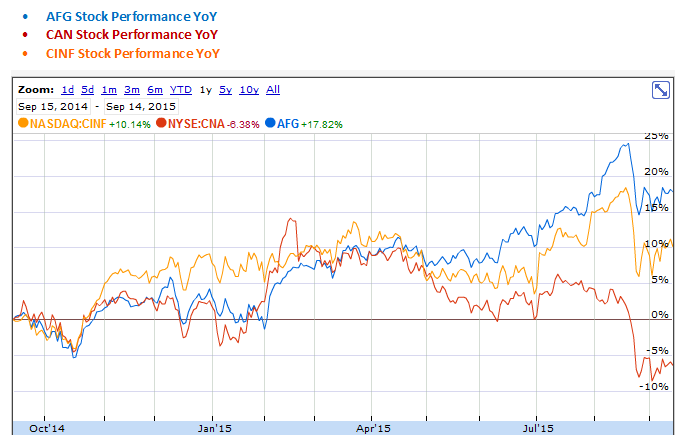 American Financial, CNA Financial and Cincinnati Financial Stock Performance Year over Year Graph