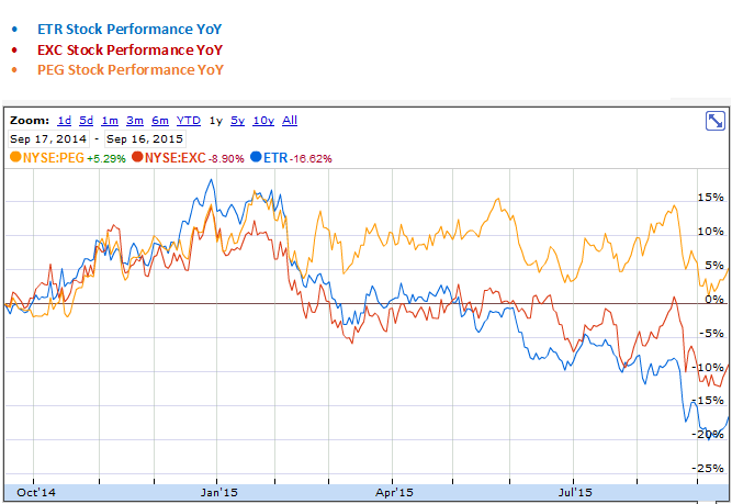 Entergy, Exelon and Public Service Enterprise Group Stock Performance Year over Year Graph