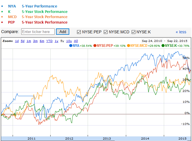 Kellogg, McDonald's and PepsiCo versus NYSE Composite Index 5-Year Stock Performance Graph