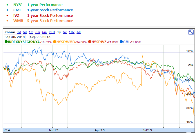 Cummins, Invesco and Williams Companies versus NYSE Index 1 Year Stock Performance Graph
