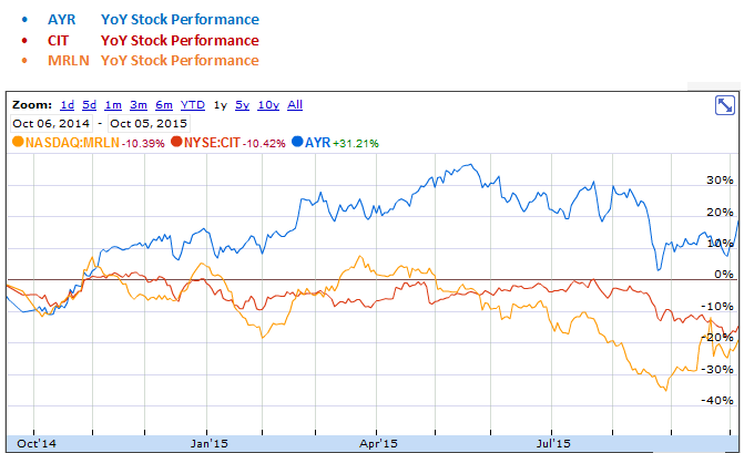 Aircastle, CIT Group and Marlin Business Services Stock Performance Year over Year Graph