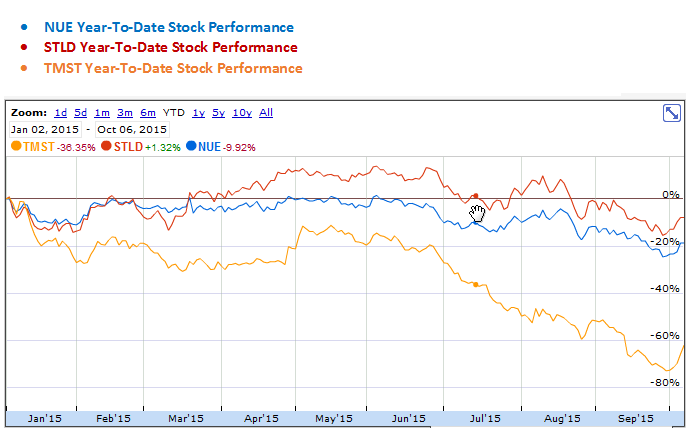 Nucor, Steel Dynamics and TimkenSteel Year-to-Date Stock Performance Graph