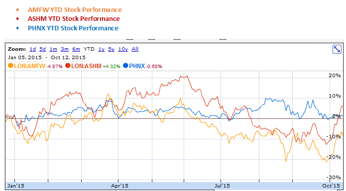 Amec Foster Wheeler, Ashmore Group and Phoenix Group Holdings YTD Stock Performance Graph