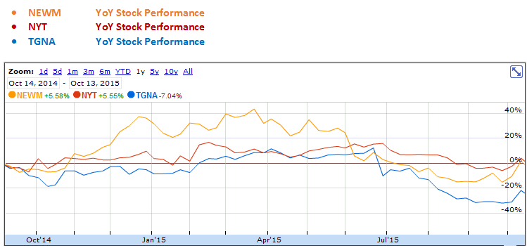 New Media Investment, New York Times and Tegna YoY Stock Performance Graph