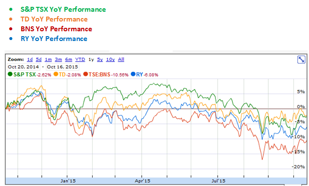 Royal Bank of Canada, The Bank of Nova Scotia and The Toronto-Dominion Bank YoY Performance Graph