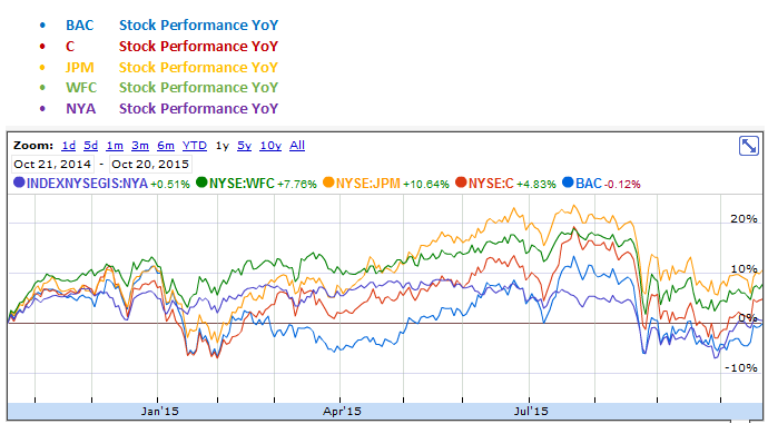 Bank of America, Citigroup, JP Morgan Chase and Wells Fargo YoY Stock Performance Graph