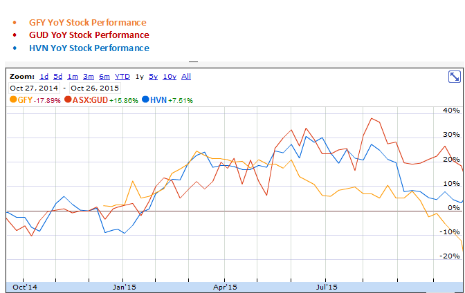 Godfreys Group, GUD Holdings and Harvey Norman Holdings YoY Stock Performance Graph