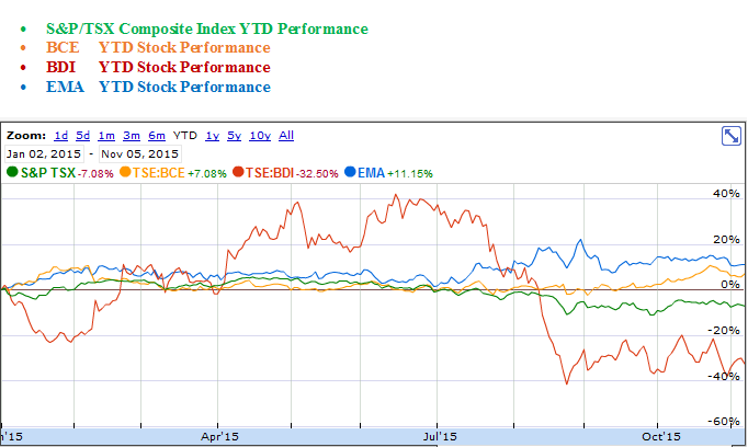 Bell Canada, Black Diamond Group and Emera YTD Stock Performance Graph