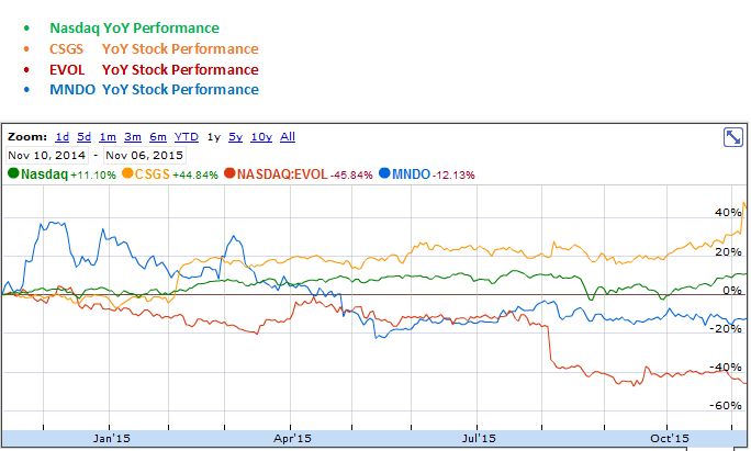 CSG Systems, Evolving Systems and MIND C.T.I. YoY Stock Performance Graph