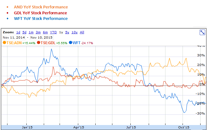 Acadian Timber, Goodfellow and West Fraser Timber YoY Stock Performance Graph