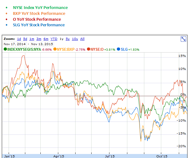 Boston Properties, Realty Income and SL Green Realty YoY Stock Performance Graph