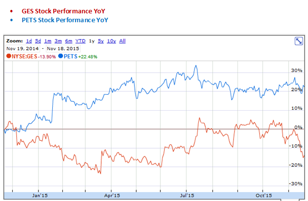 Guess? and Petsmart Express YoY Stock Performance Graph