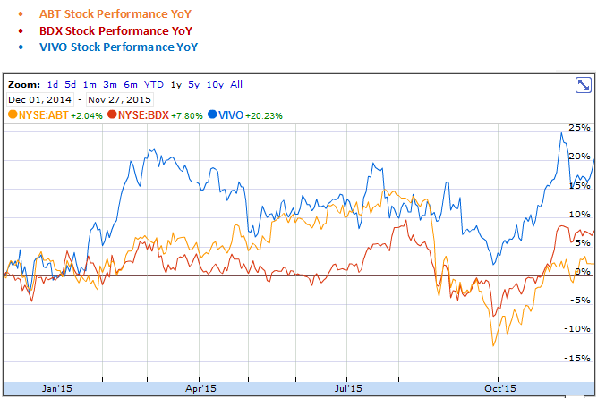 Abbott Laboratories, Becton, Dickinson and Company and Meridian Bioscience YoY Stock Performance Graph