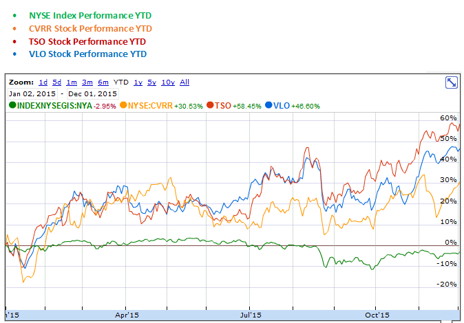 CVR Refining, Tesoro, Valero Energy YTD Stock Performance Graph