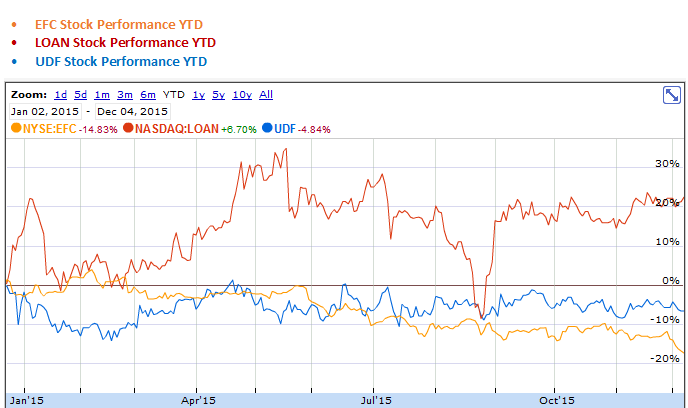 Ellington Financial, Manhattan Bridge Capital and United Development Funding IV YTD Stock Performance Graph