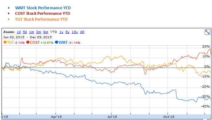 Costco, Target and Wal-Mart YTD Stock Performance Graph
