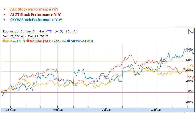 Alaska Air Group, Allegiant Travel and SkyWest YoY Stock Performance Graph
