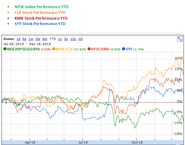 Clorox, Kimberly Clark and SYSCO YTD Stock Performance Graph