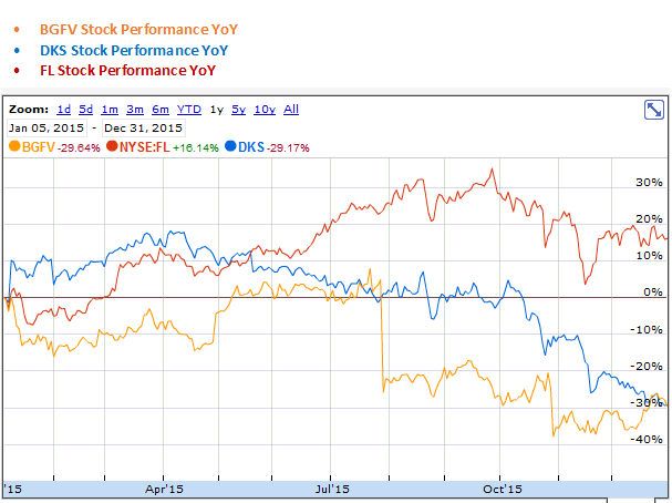 Big 5 Sporting Goods, Dick's Sporting Goods and Foot Locker YoY Stock Performance Graph