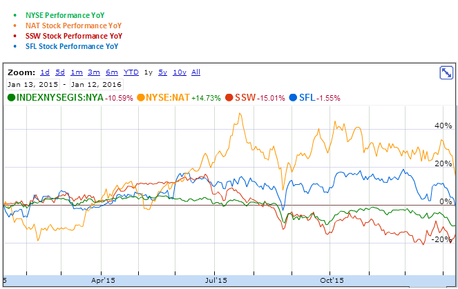 Nordic American Tanker, Seaspan and Ship Finance International YoY Stock Performance Graph
