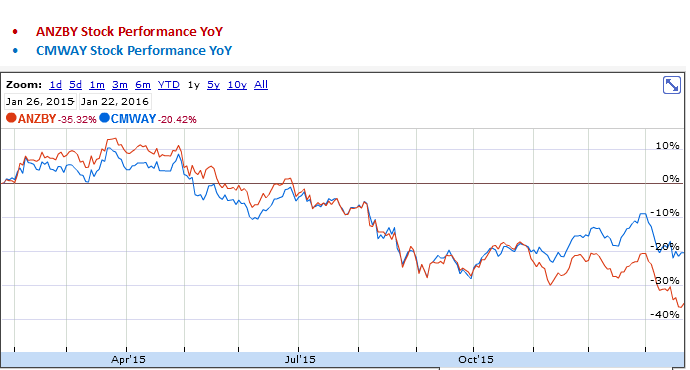 ANZ Banking Group and Commonwealth Bank of Aus YoY Stock Performance Graph