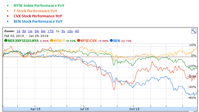 ATT, Chevron and Franklin Resources YoY Stock Performance Graph